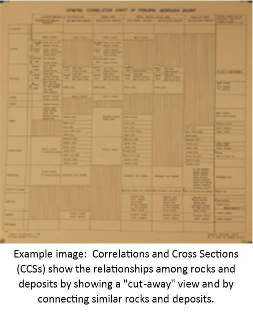 Generalized Geologic Cross-Section for Groundwater Regions (Region 2 - Platte River Valley) (CCS-17.2)